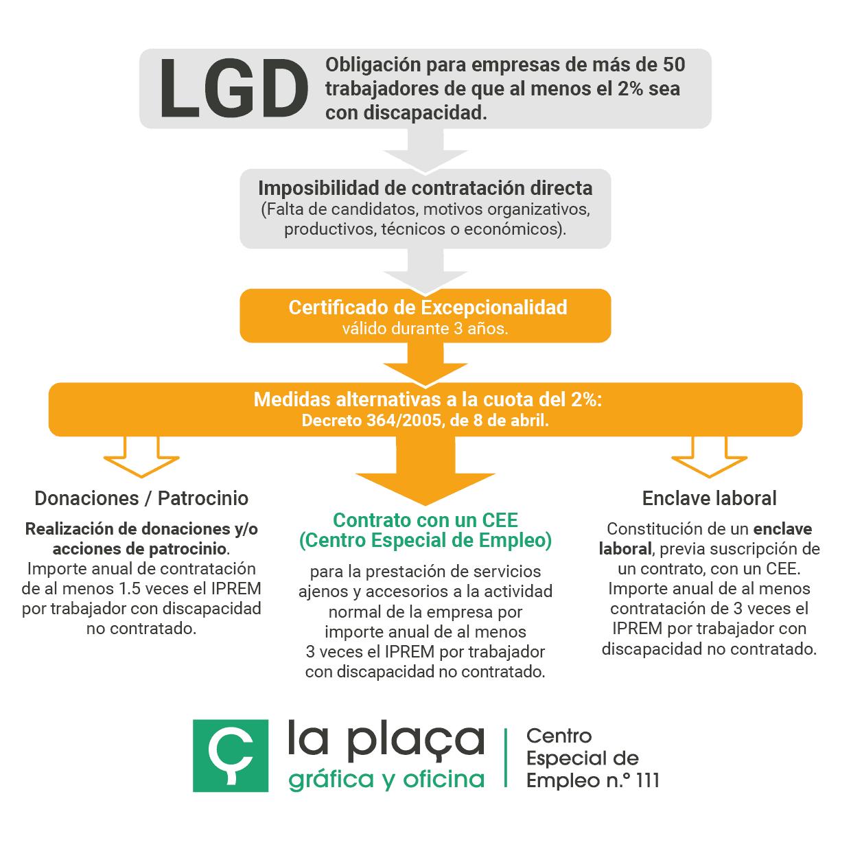 Excepción a la LGD, Ley General de Discapacidad, para empresas de más de 50 trabajadores: contratar con centro Especial de Empleo